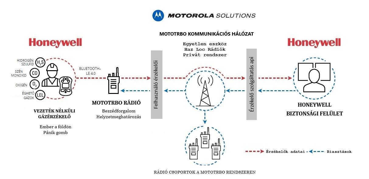 Honeywell gázérzékelők MOTOTRBO adóvevő rendszeren